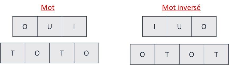 non palindrome
